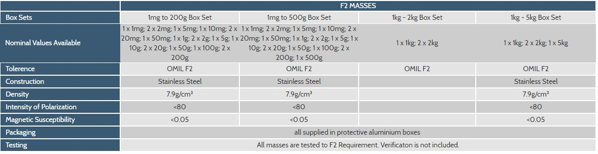 F2 Stainless Steel Masses - Box Sets design